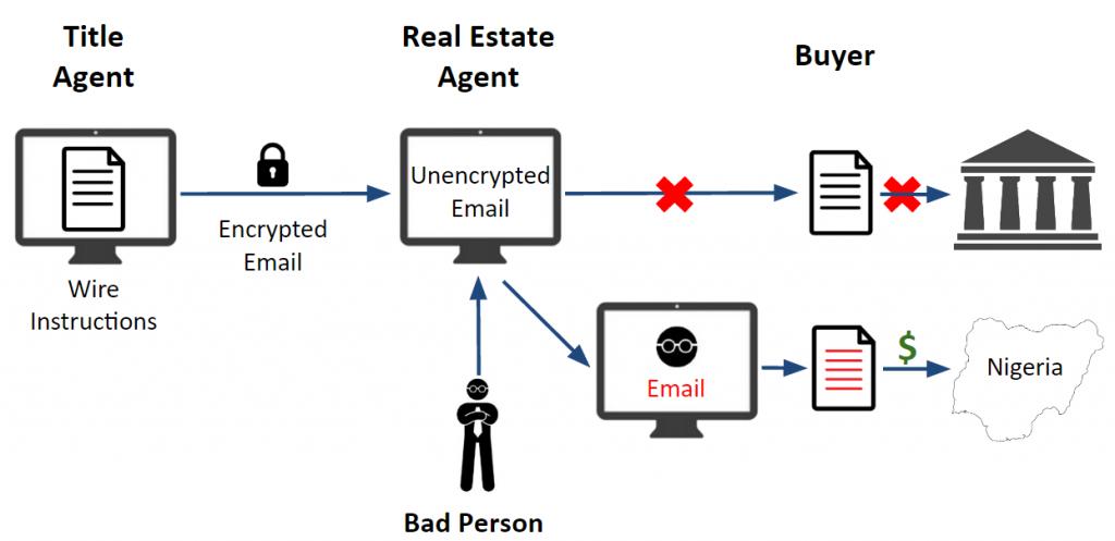 Encyrpted Email Wire Fraud 1024x497 fbi suit wiring diagrams wiring diagrams  at soozxer.org